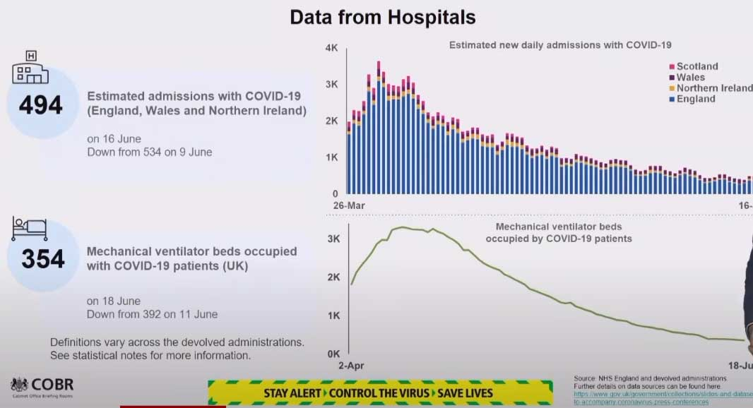 Data from Hospitals