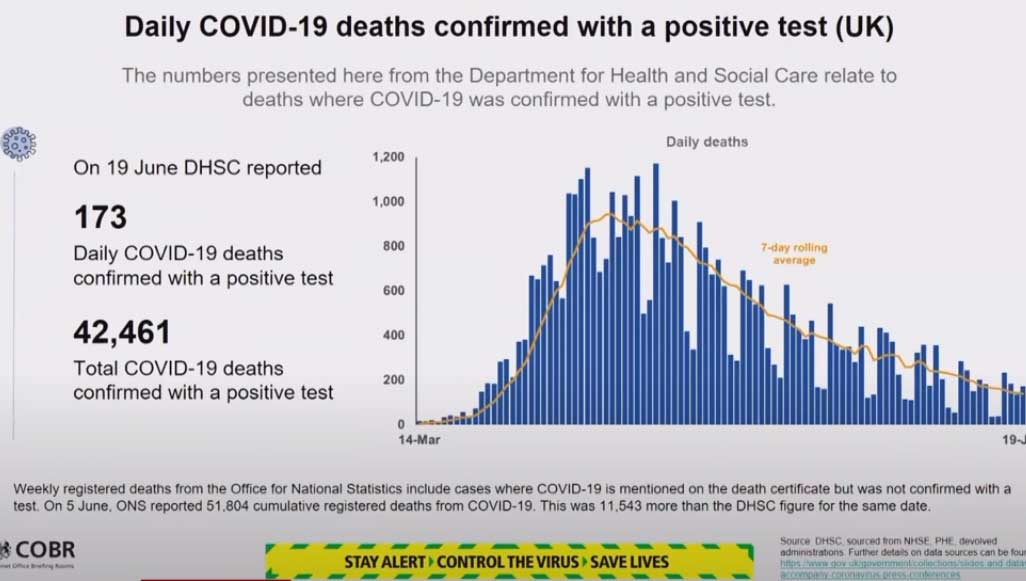 Daily COVID-19 deaths confirmed with a positive test (UK)